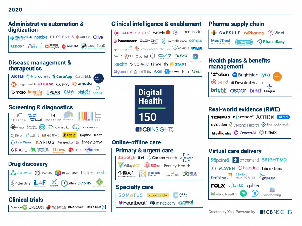GYANT Named to the 2020 CB Insights Digital Health 150 — List of Most Innovative Digital Health Startups